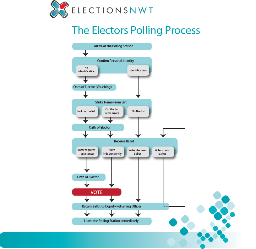 Elections NWT Polling Process