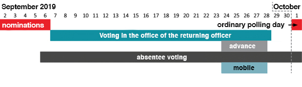 Voting Dates English