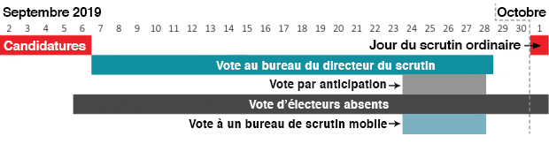 Voting Dates French
